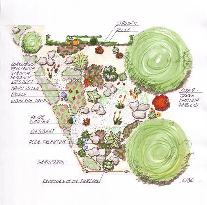 Gartenplnaung Hausgarten